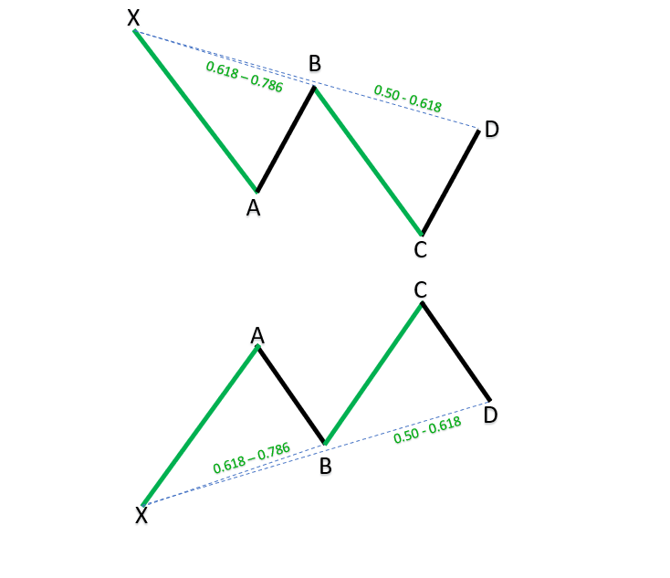 121 harmonic patterns_1