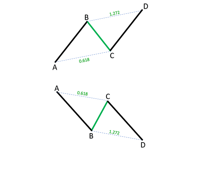 ABCD harmonic patterns_1