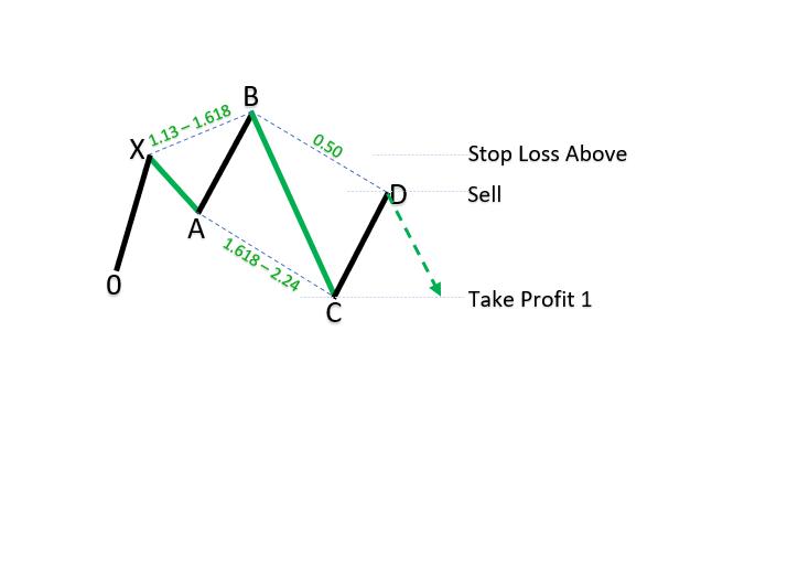 Bearish 5-0 patterns_1