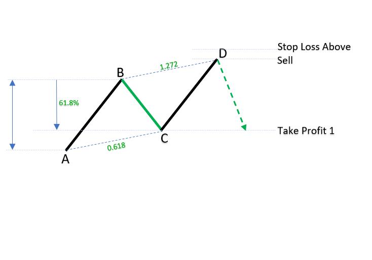 Bearish ABCD harmonic patterns_1