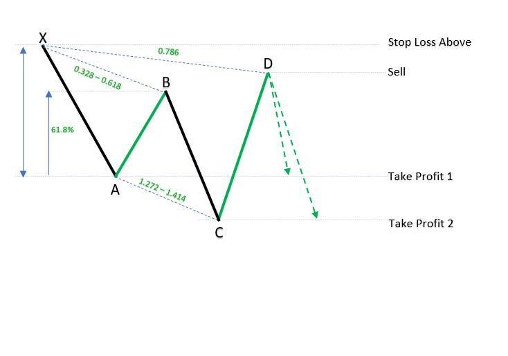 Bearish Cypher patterns_1