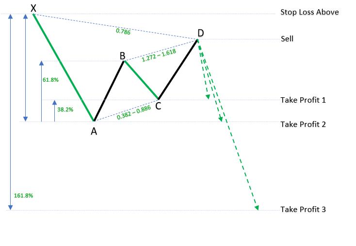 Bearish Gartley Pattern example_h_1