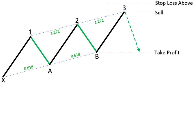 Bearish Three Drives Harmonic Patterns_1