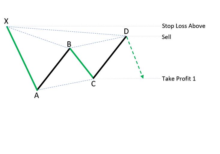 Bearish XABCD patterns_1