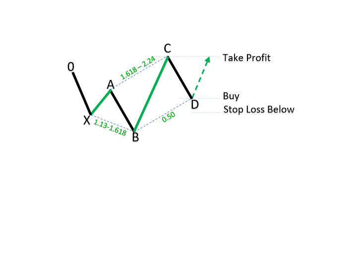 Bullish 5-0 patterns_1