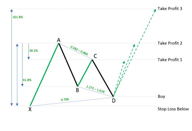 Bullish Gartley Pattern example_h_1