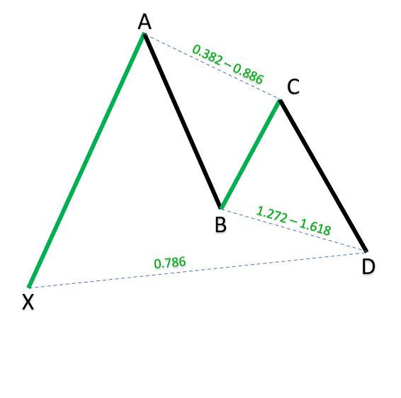 Bullish Gartley Pattern_1