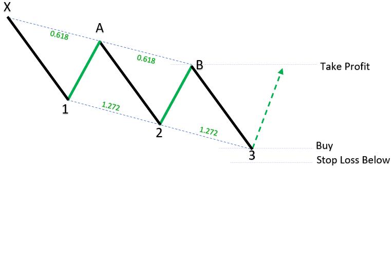 Bullish Three Drives Harmonic Patterns_1