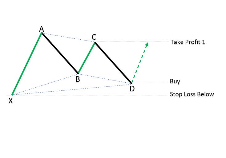 Bullish XABCD patterns_1