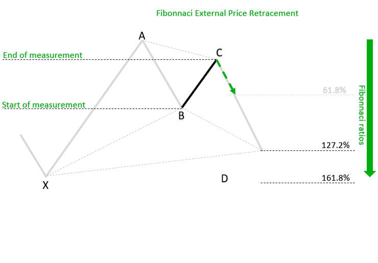 Fibonnaci External Price Retracement_h_1