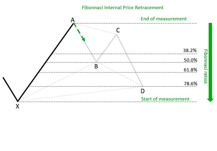 Fibonnaci Internal Price Retracement PRZ_h_1