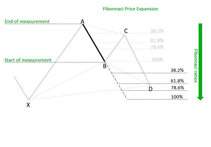 Fibonnaci Price Expansion_h_1