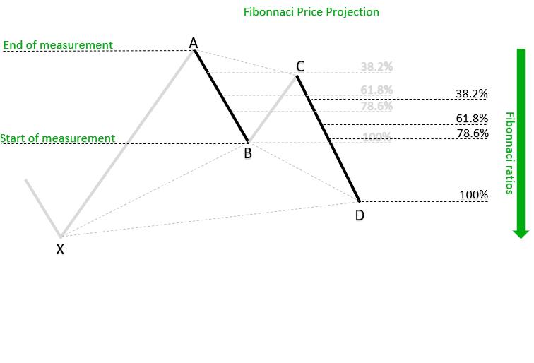 Fibonnaci Price Projection_h
