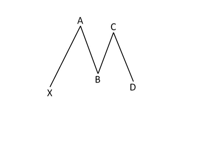 Harmonic pattern XABCD legs_h_1
