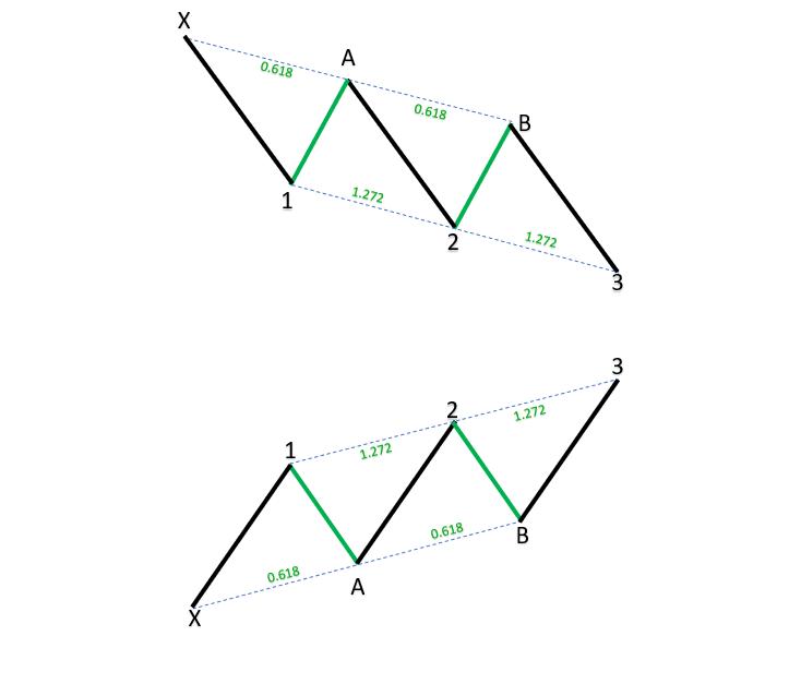 Three Drives Harmonic Patterns_1