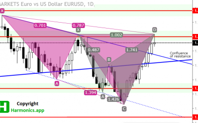 EURUSD Forecast – $1.19000 As Entry Point for Harmonic Patterns