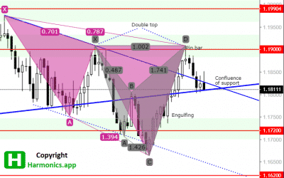 EURUSD Forecast – $1.17800 as a Target Point