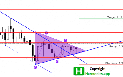 ADAUSD Analysis – Triangle Breakout Targets $2.773