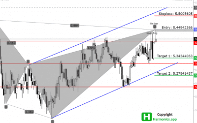 GBP/PLN: Bearish signs formed on a Daily Time Frame