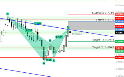 NZD/USD Forecast: 0.69420 as a Potential Target