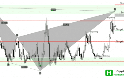 USDMXN Analysis – 20.80 Is a Selling Point