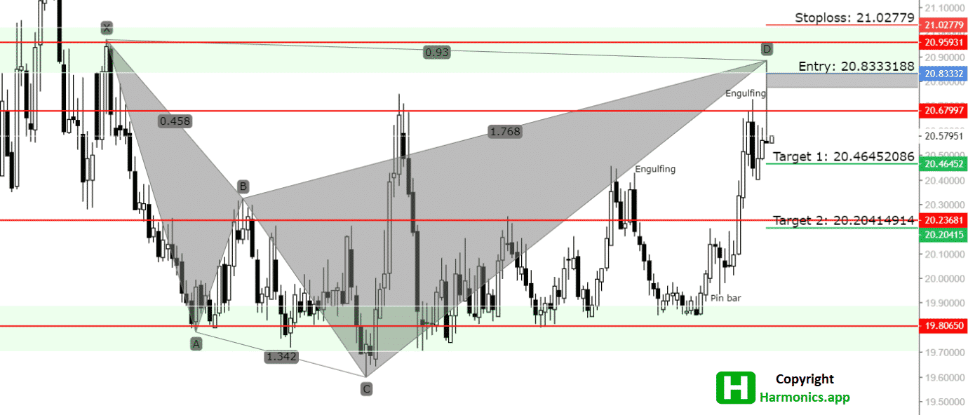 USDMXN Analysis_07.10.2021.